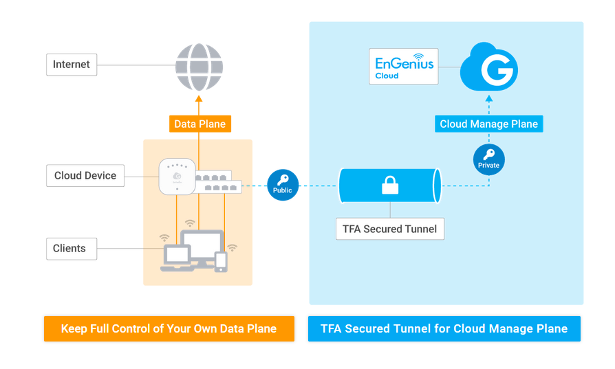 Secured Cloud Deployment for User data