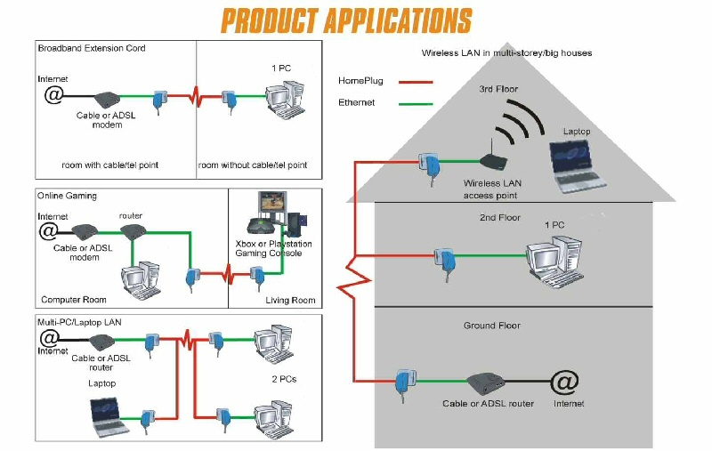 Home plug powerline pl 14pe 14mbps solwise ltd scenario picture ccuart Gallery