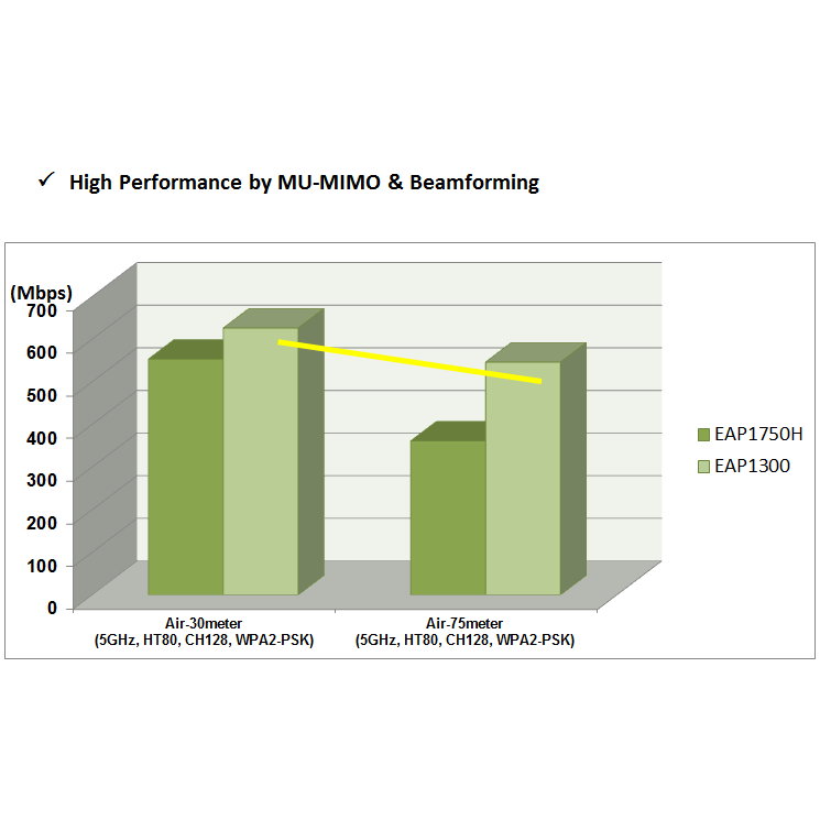 High Performance by MU-MIMO & Beamforming